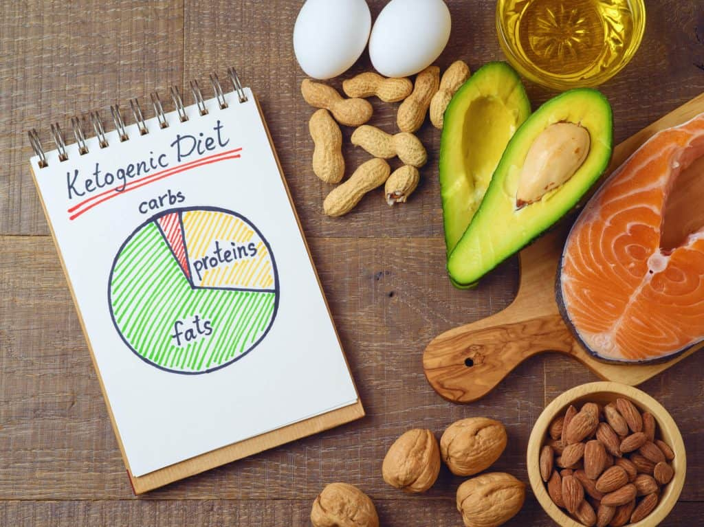 Is the Keto diet one of the best diets for women?